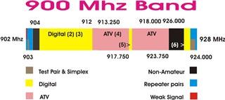 SD900MHz Band Plan